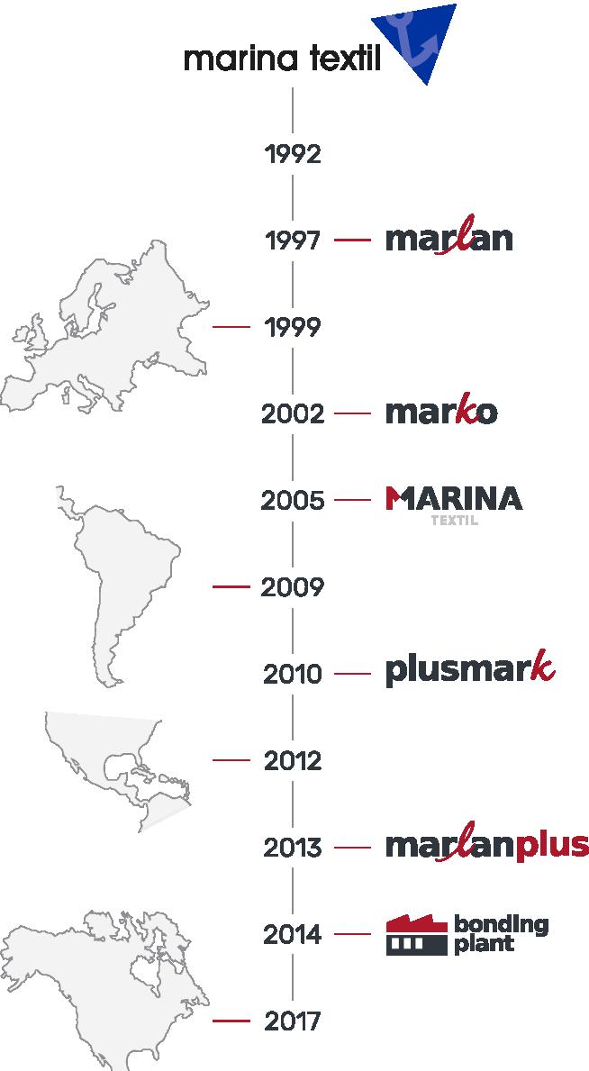 Historique de la chronologie de Marina Textil